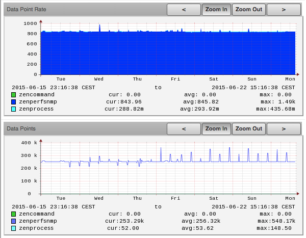 A large NMS (a Zenoss Core instance) polling 250'000+ data points every 5 minutes (~ 845 RRD-updates per second).