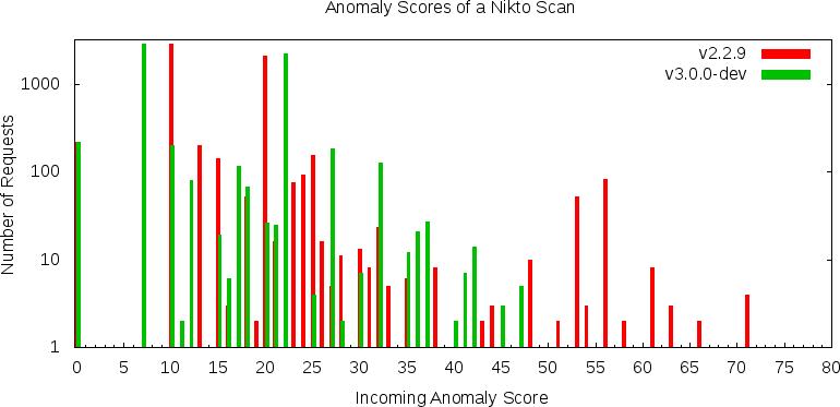 modsec-positive-stats