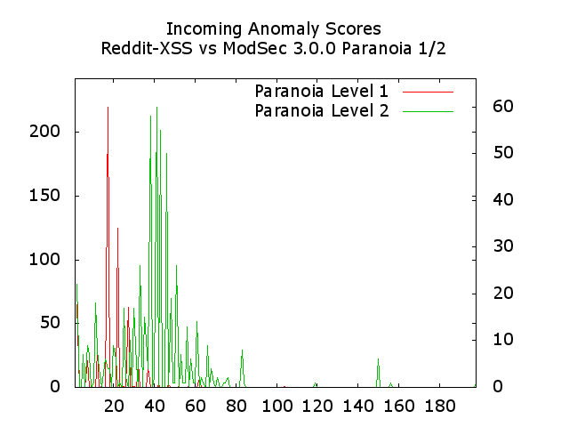 incoming-anomaly-scores-reddit-xss-vs-modsec-3.0.0-pl1and2