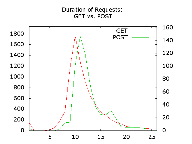 Graph: Gnuplot with PNG Terminal