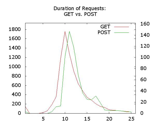 Graph: Gnuplot mit  PNG Terminal