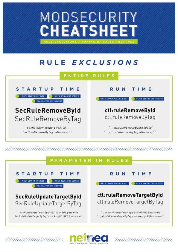 Rule Exclusion CheatSheet